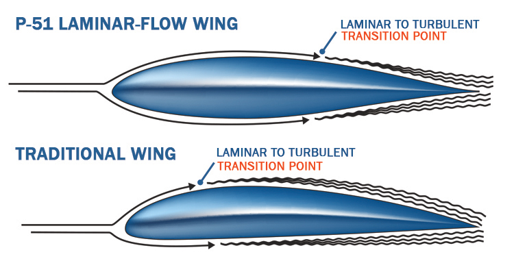 Laminar Airfoil